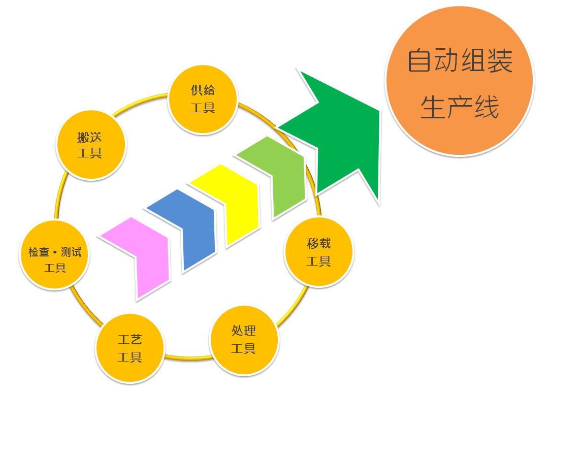 自动组装 生产线