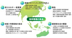 HP環境用 地球環境保全画像3
