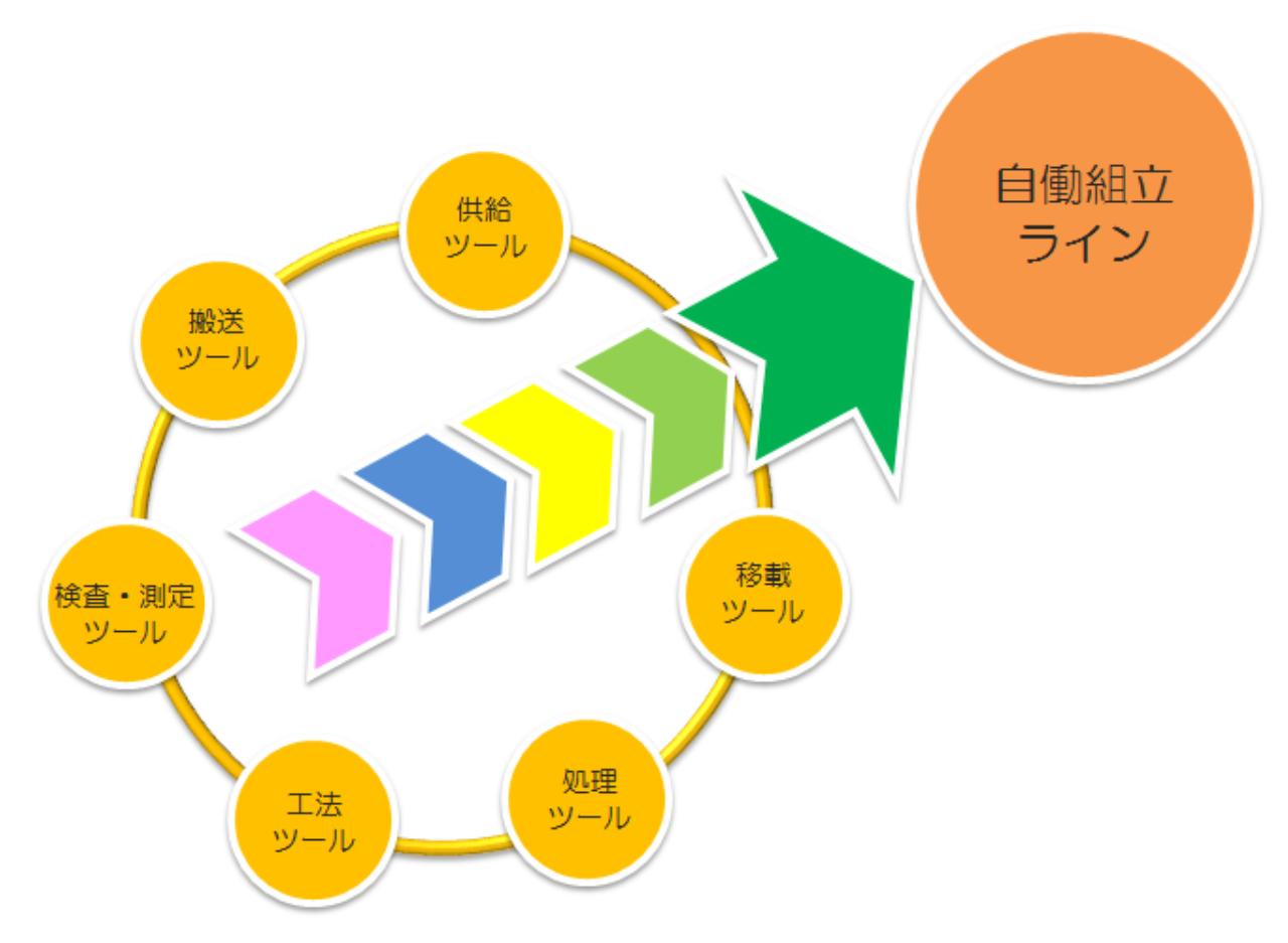 太陽機械_自動組立ライン